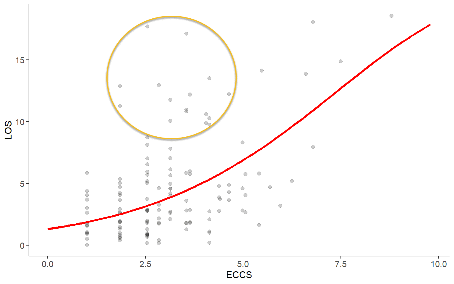 J64 – Cellulitis episodes with expected ELOS v2.0 shown in red. A group of unexplained outliers has been circled.
